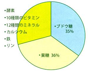 はちみつ成分の円グラフ